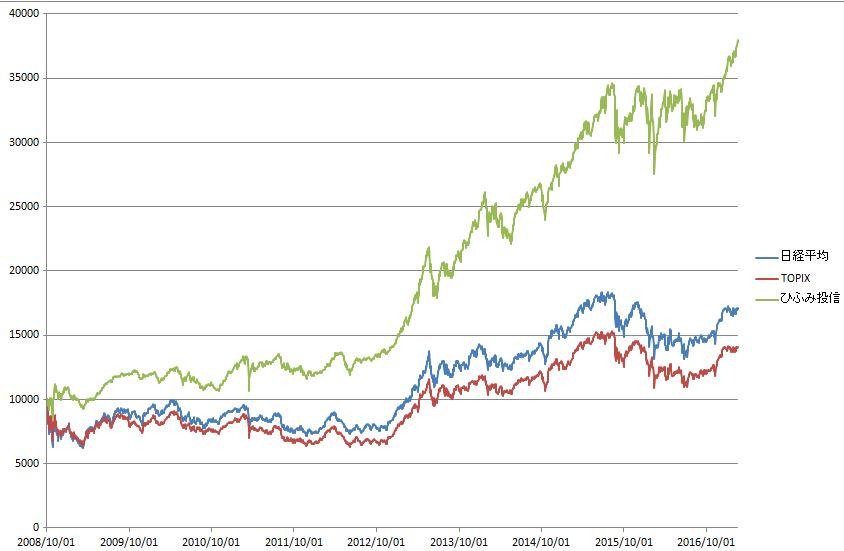 株価 ひふみ プラス